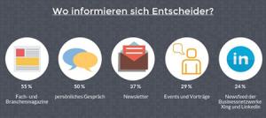 Was lesen Digital Manager? Fachzeitschriften vs. Soziale Medien