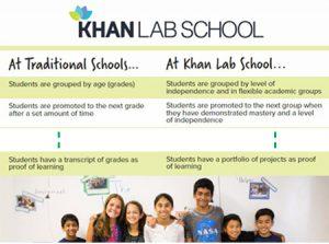 Bildungseinrichtungen digital transformiert