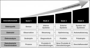 Innovation durch den Einsatz von Enterprise IoT-Lösungen: Ein Modell zur Bestimmung des Innovationspotenzials