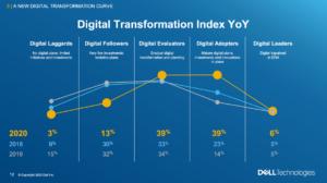Studie – Digital Transformation Index 2020 von Dell Technologies