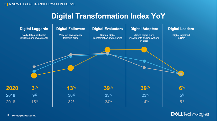 Studie – Digital Transformation Index 2020 von Dell Technologies